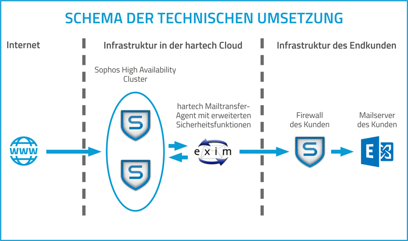 hartech – die IT-Experten! MailSec MS – hartech Cloud.